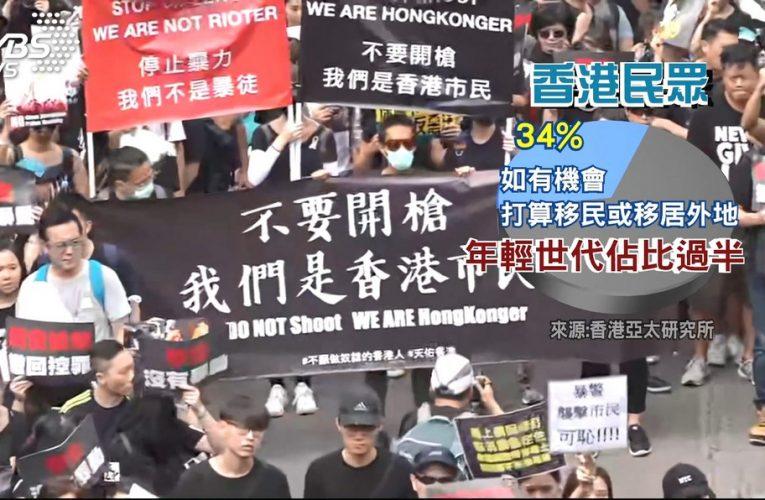 [新聞] 強修逃犯條例失民心 香港恐引發移民潮