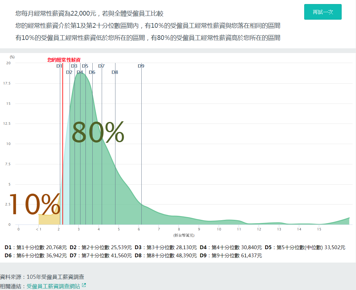 [新聞]  台灣低薪文化中的小確幸,他們真的幸福嗎?